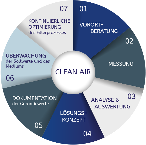 14-003_LV2_wheel_of_clean_air